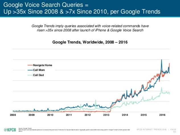 Estudio de KPCB sobre búsquedas de voz