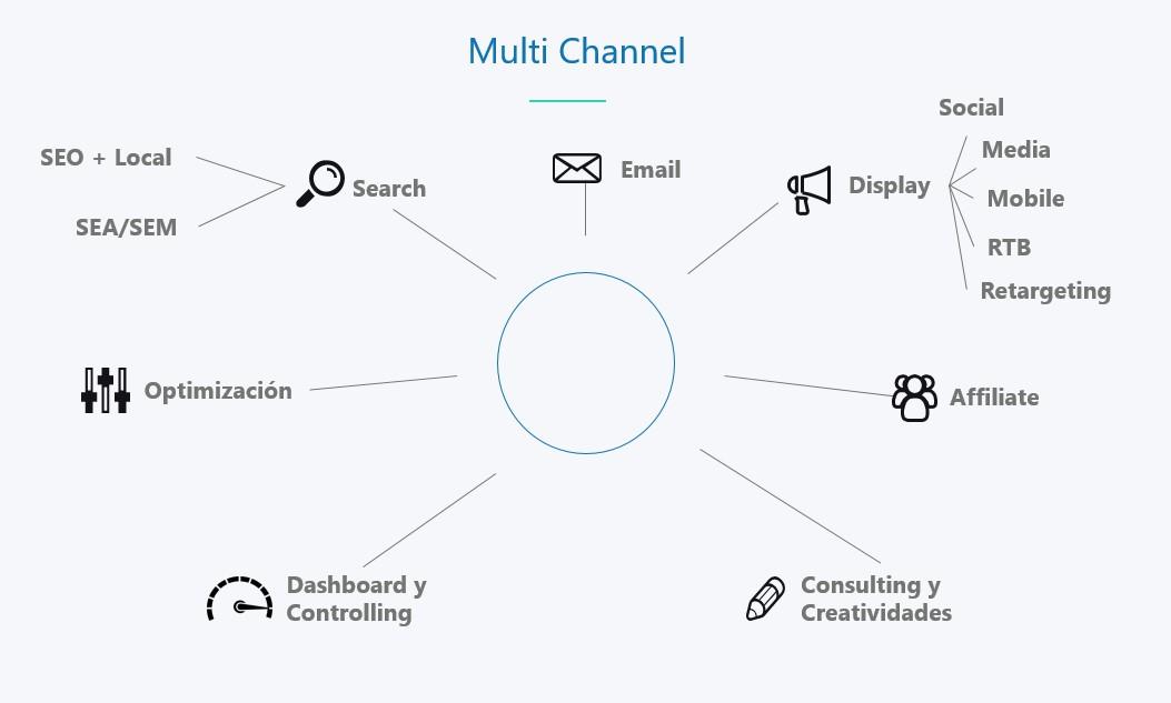 Estructura Multi Channel